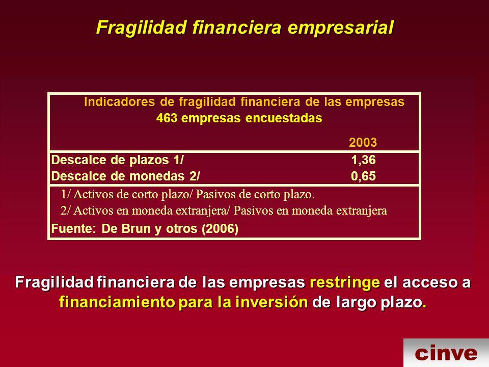 cinve Fragilidad financiera empresarial Fragilidad financiera de las empresas restringe el acceso a financiamiento para la inversión de largo plazo.