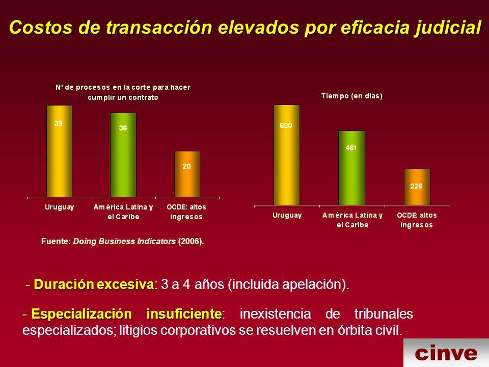 cinve Costos de transacción elevados por eficacia judicial Fuente: Doing Business Indicators (2006).