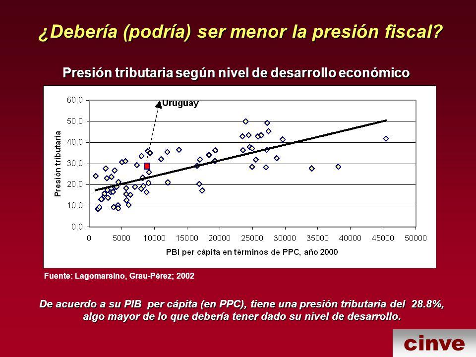 cinve ¿Debería (podría) ser menor la presión fiscal.