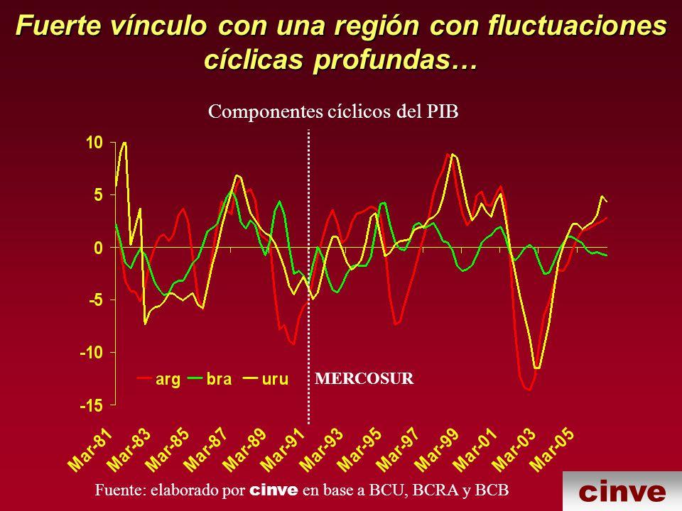 cinve Fuerte vínculo con una región con fluctuaciones cíclicas profundas… Componentes cíclicos del PIB Fuente: elaborado por cinve en base a BCU, BCRA y BCB MERCOSUR
