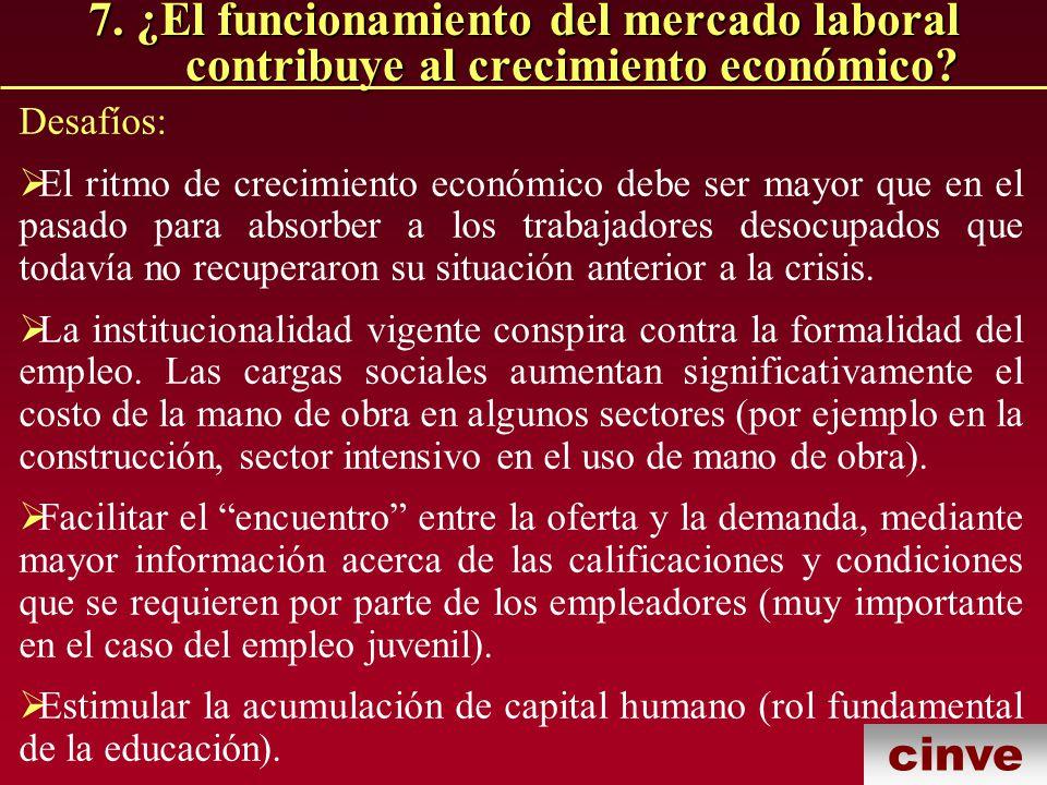 cinve 7.¿El funcionamiento del mercado laboral contribuye al crecimiento económico.
