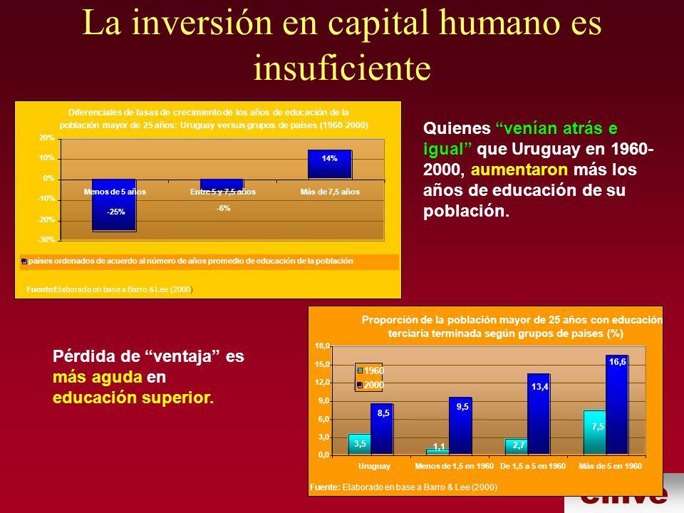 cinve La inversión en capital humano es insuficiente Quienes venían atrás e igual que Uruguay en 1960- 2000, aumentaron más los años de educación de su población.