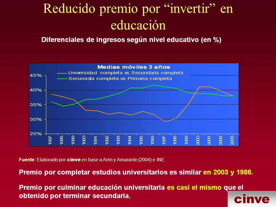 cinve Reducido premio por invertir en educación Premio por completar estudios universitarios es similar en 2003 y 1986.