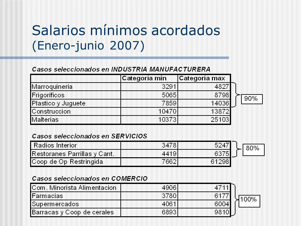 Salarios mínimos acordados (Enero-junio 2007)