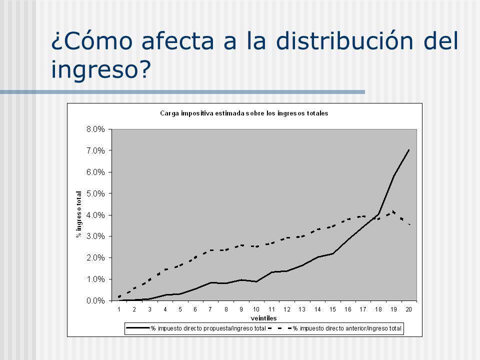 ¿Cómo afecta a la distribución del ingreso