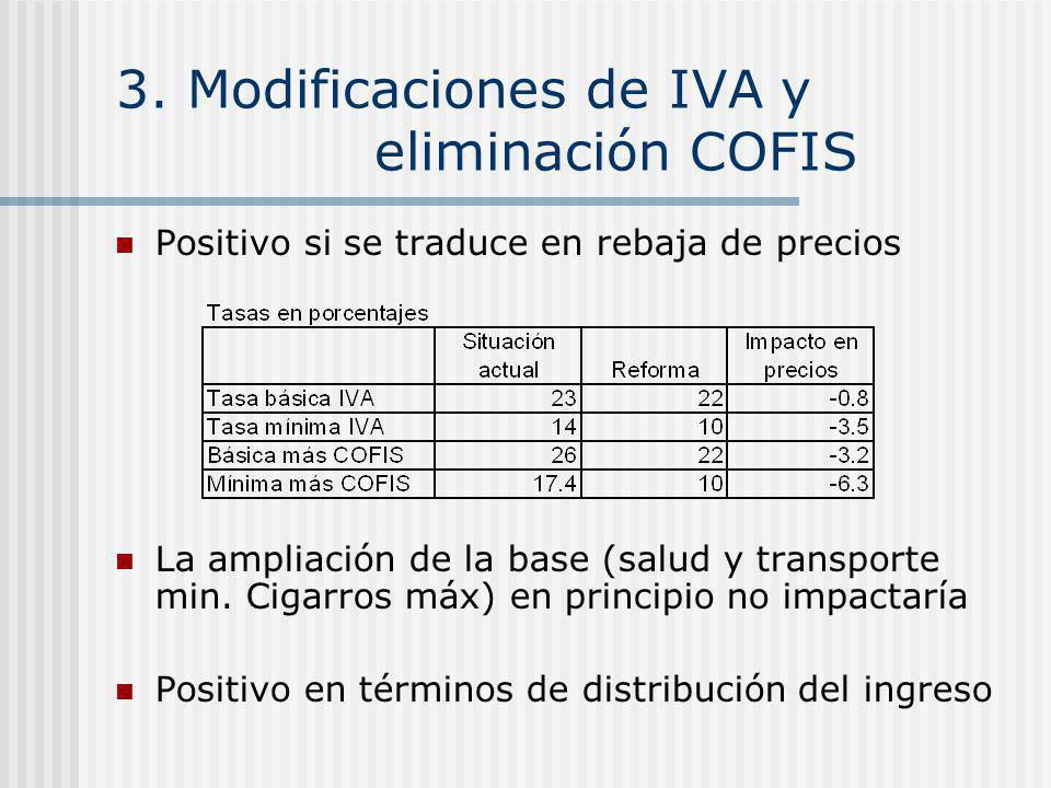 3. Modificaciones de IVA y eliminación COFIS Positivo si se traduce en rebaja de precios La ampliación de la base (salud y transporte min. Cigarros má