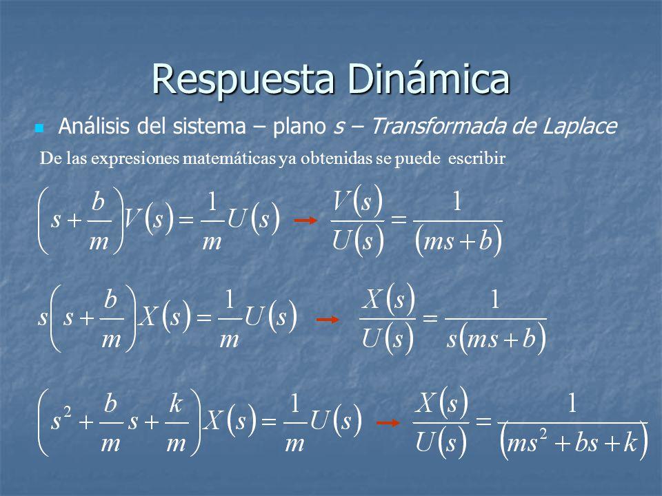Respuesta Dinámica Análisis del sistema – plano s – Transformada de Laplace De las expresiones matemáticas ya obtenidas se puede escribir