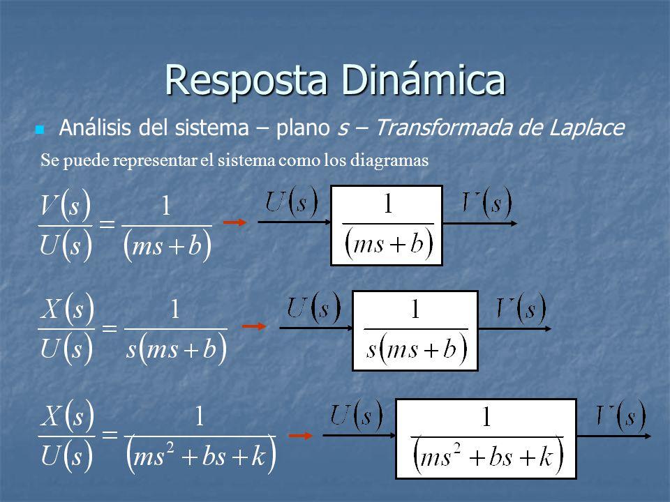 Resposta Dinámica Análisis del sistema – plano s – Transformada de Laplace Se puede representar el sistema como los diagramas
