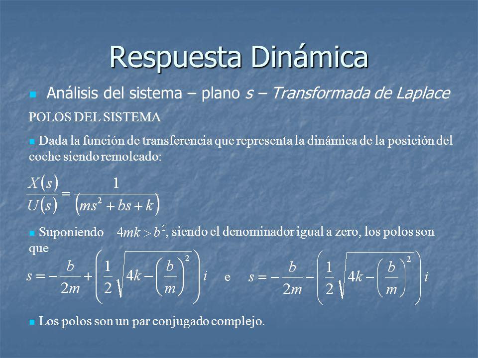 Respuesta Dinámica Análisis del sistema – plano s – Transformada de Laplace POLOS DEL SISTEMA Dada la función de transferencia que representa la dinámica de la posición del coche siendo remolcado: Suponiendo que, siendo el denominador igual a zero, los polos son e Los polos son un par conjugado complejo.