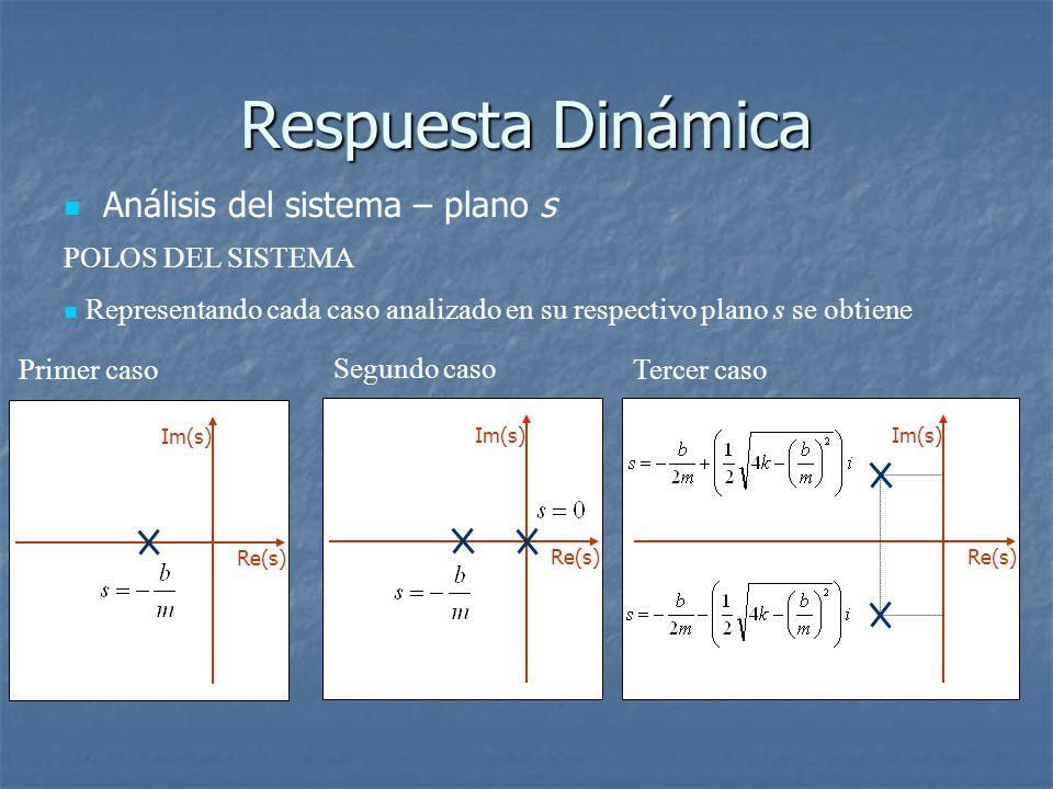 Respuesta Dinámica Análisis del sistema – plano s POLOS DEL SISTEMA Representando cada caso analizado en su respectivo plano s se obtiene Re(s) Im(s) Primer caso Re(s) Im(s) Segundo caso Re(s) Im(s) Tercer caso