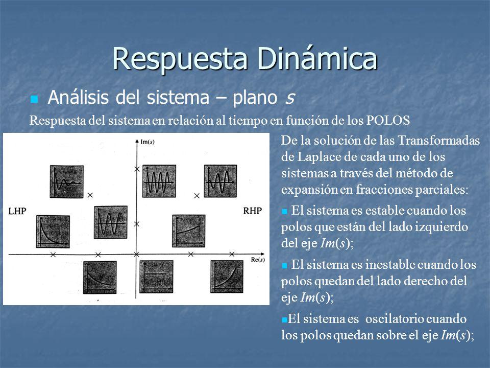 Respuesta Dinámica Análisis del sistema – plano s Respuesta del sistema en relación al tiempo en función de los POLOS De la solución de las Transformadas de Laplace de cada uno de los sistemas a través del método de expansión en fracciones parciales: El sistema es estable cuando los polos que están del lado izquierdo del eje Im(s); El sistema es inestable cuando los polos quedan del lado derecho del eje Im(s); El sistema es oscilatorio cuando los polos quedan sobre el eje Im(s);