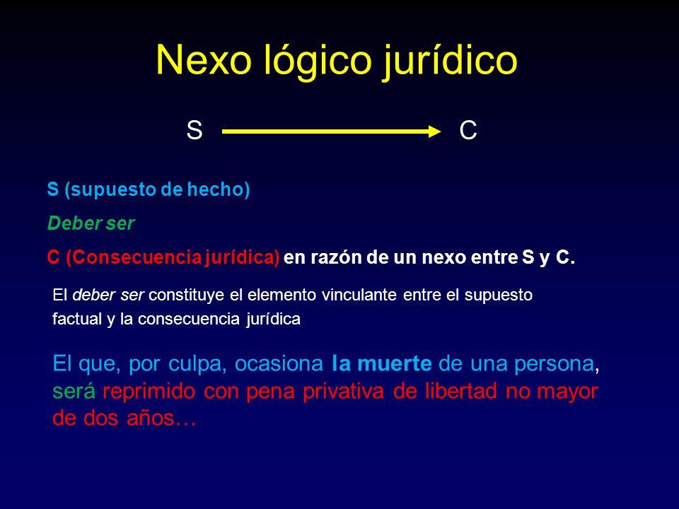 S C Nexo lógico jurídico El deber ser constituye el elemento vinculante entre el supuesto factual y la consecuencia jurídica S (supuesto de hecho) Deb