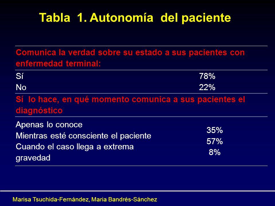 Tabla 1. Autonomía del paciente Comunica la verdad sobre su estado a sus pacientes con enfermedad terminal: Sí No 78% 22% Sí lo hace, en qué momento c