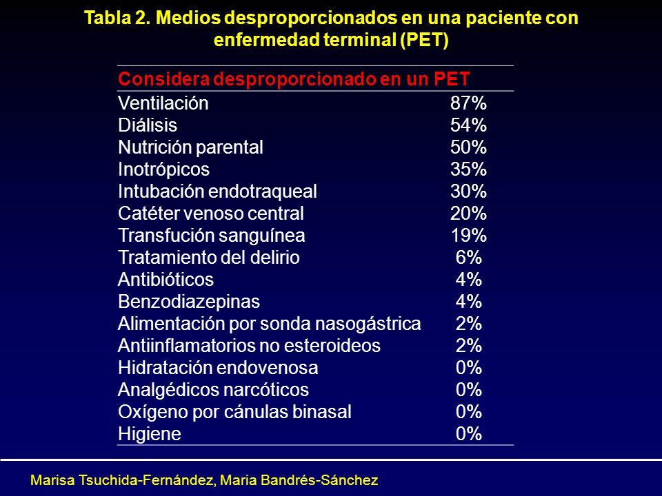 Tabla 2. Medios desproporcionados en una paciente con enfermedad terminal (PET) Considera desproporcionado en un PET Ventilación Diálisis Nutrición pa
