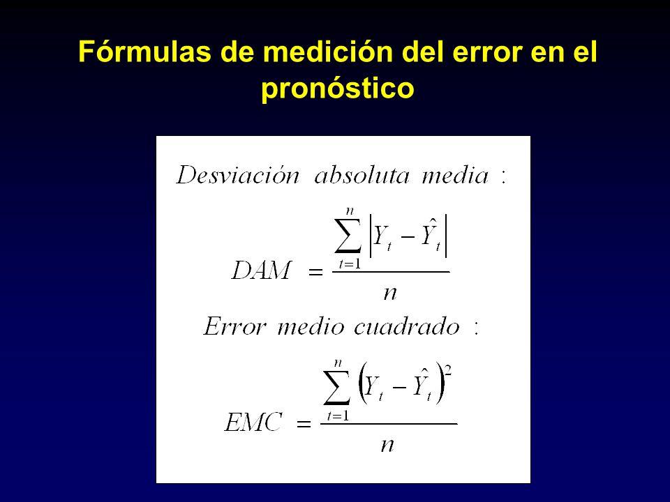 Fórmulas de medición del error en el pronóstico