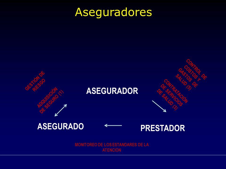ASEGURADOR ASEGURADO PRESTADOR ADQUISICIÓN DE SEGURO (1) Aseguradores CONTRATACIÓN DE SERVICIOS DE SALUD (3) CONTROL DE COSTOS Y GASTOS DE SALUD (5) G