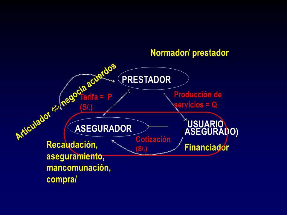 ASEGURADOR PRESTADOR USUARIO (ASEGURADO) Cotización (S/.) Tarifa = P (S/.) Producción de servicios = Q Financiador Normador/ prestador Articulador neg