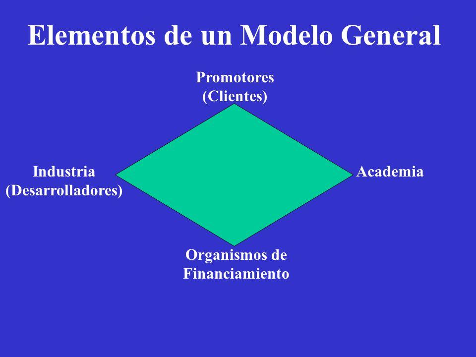 Academia Organismos de Financiamiento Promotores (Clientes) Industria (Desarrolladores)