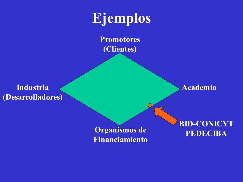 Ejemplos Academia Organismos de Financiamiento Promotores (Clientes) Industria (Desarrolladores) BID-CONICYT PEDECIBA