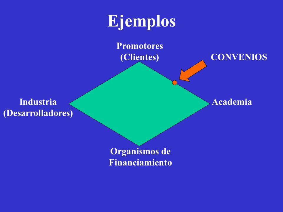 Ejemplos Academia Organismos de Financiamiento Promotores (Clientes) Industria (Desarrolladores) CONVENIOS