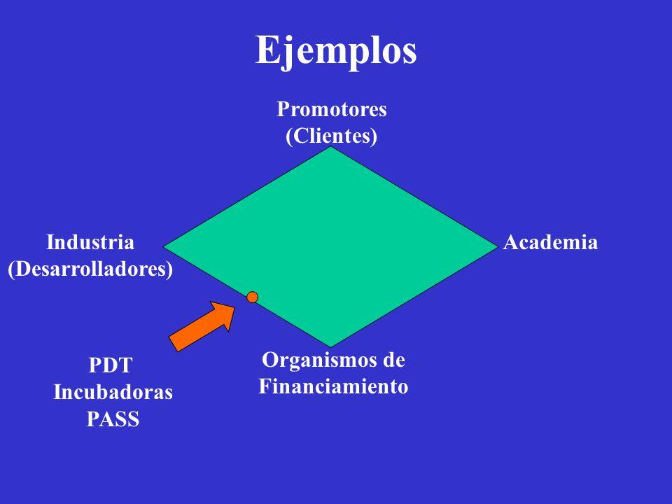 Ejemplos Academia Organismos de Financiamiento Promotores (Clientes) Industria (Desarrolladores) PDT Incubadoras PASS