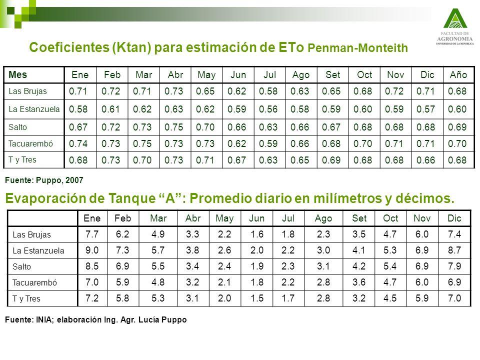 Coeficientes (Ktan) para estimación de ETo Penman-Monteith MesEneFebMarAbrMayJunJulAgoSetOctNovDicAño Las Brujas 0.710.720.710.730.650.620.580.630.650