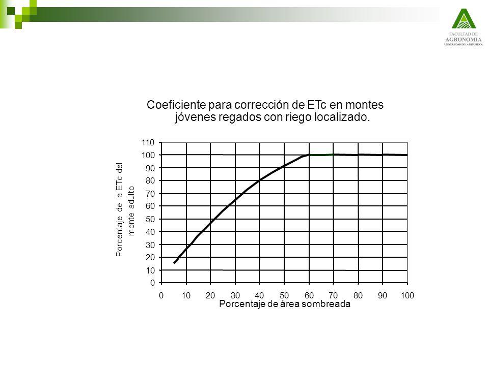 Coeficiente para corrección de ETc en montes jóvenes regados con riego localizado. 0 10 20 30 40 50 60 70 80 90 100 110 0102030405060708090100 Porcent