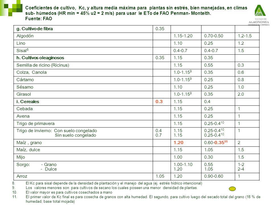 g. Cultivo de fibra0.35 Algodón1.15-1.200.70-0.501.2-1.5 Lino1.100.251.2 Sisal 8 0.4-0.7 1.5 h. Cultivos oleaginosos0.351.150.35 Semilla de ricino (Ri