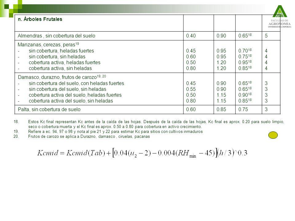 n. Árboles Frutales Almendras, sin cobertura del suelo0.400.900.65 18 5 Manzanas, cerezas, peras 19 - sin cobertura, heladas fuertes - sin cobertura,