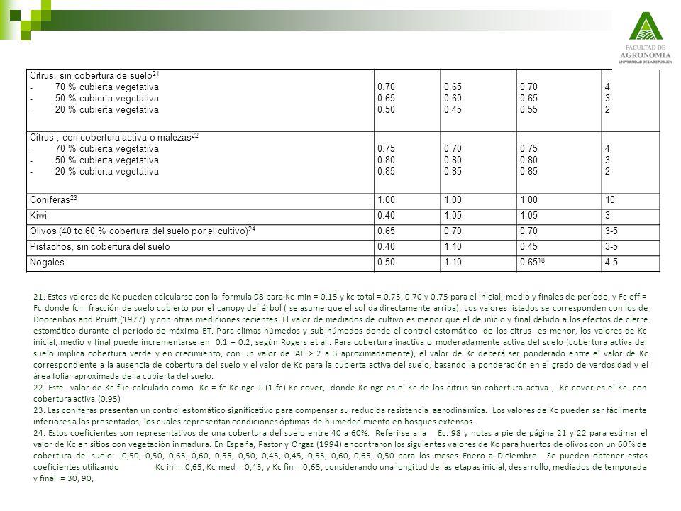 Citrus, sin cobertura de suelo 21 - 70 % cubierta vegetativa - 50 % cubierta vegetativa - 20 % cubierta vegetativa 0.70 0.65 0.50 0.65 0.60 0.45 0.70