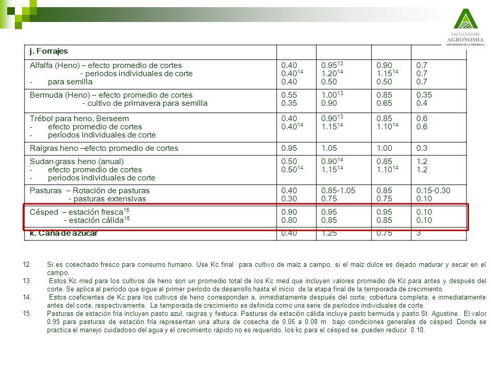 j. Forrajes Alfalfa (Heno) – efecto promedio de cortes - periodos individuales de corte - para semilla 0.40 0.40 14 0.40 0.95 13 1.20 14 0.50 0.90 1.1