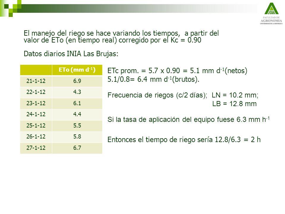 El manejo del riego se hace variando los tiempos, a partir del valor de ETo (en tiempo real) corregido por el Kc = 0.90 Datos diarios INIA Las Brujas: