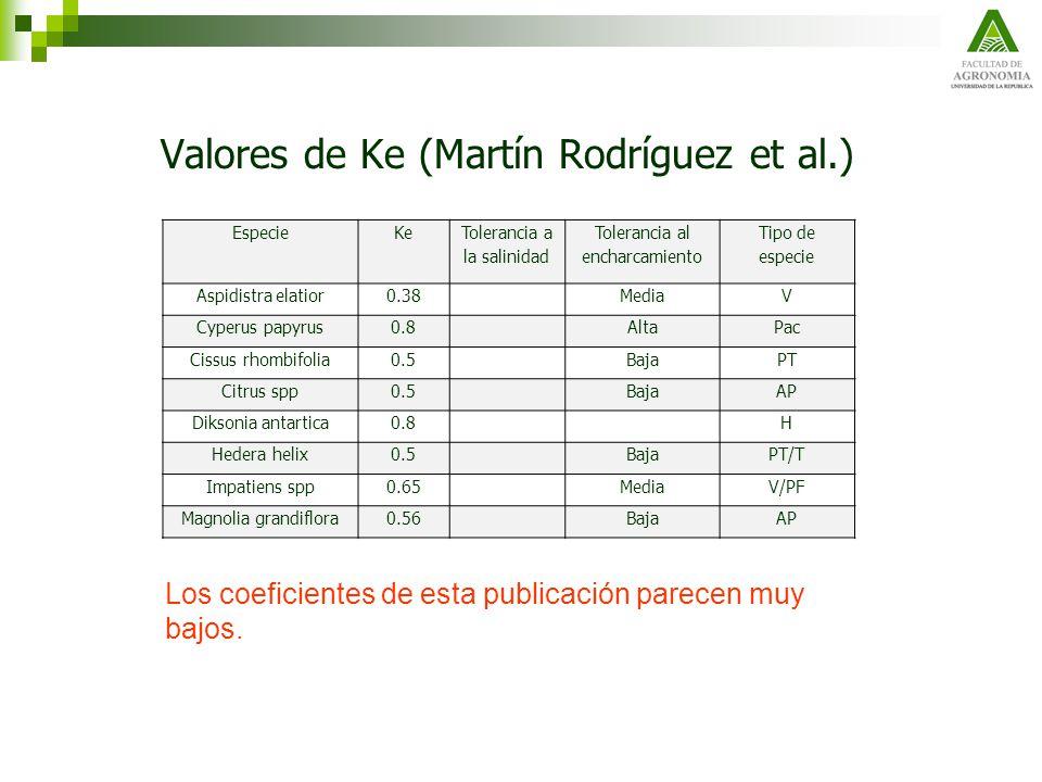 Valores de Ke (Martín Rodríguez et al.) EspecieKe Tolerancia a la salinidad Tolerancia al encharcamiento Tipo de especie Aspidistra elatior0.38MediaV