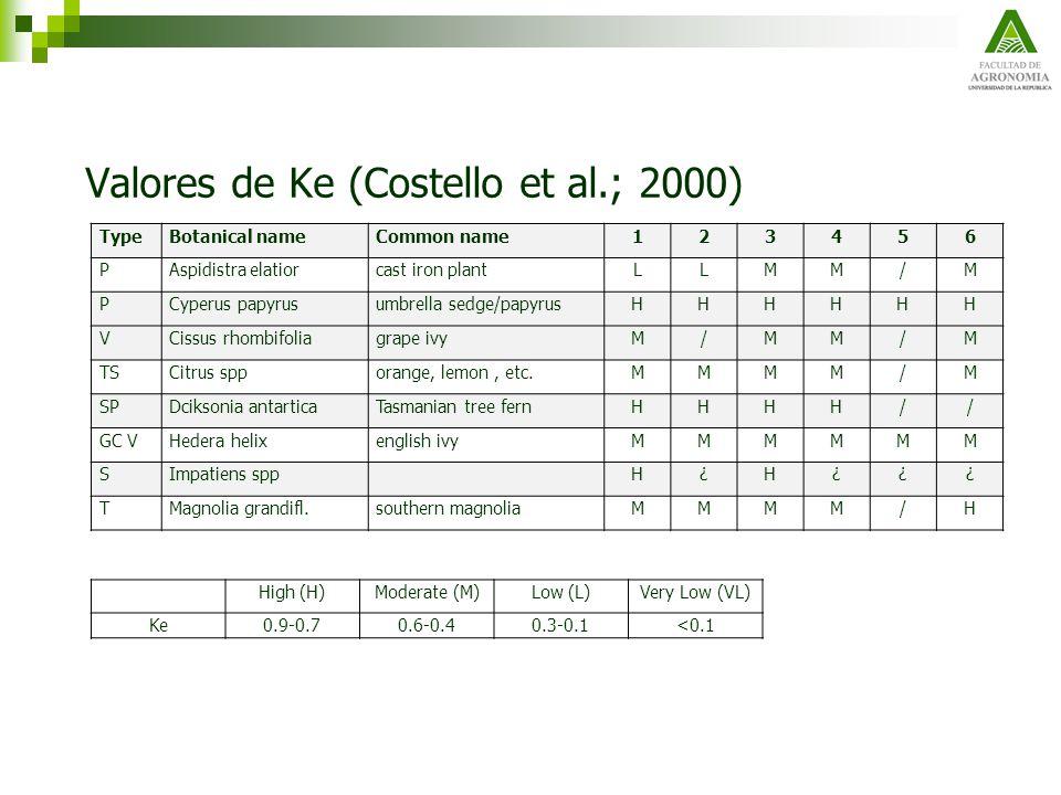 Valores de Ke (Costello et al.; 2000) TypeBotanical nameCommon name123456 PAspidistra elatiorcast iron plantLLMM/M PCyperus papyrusumbrella sedge/papy