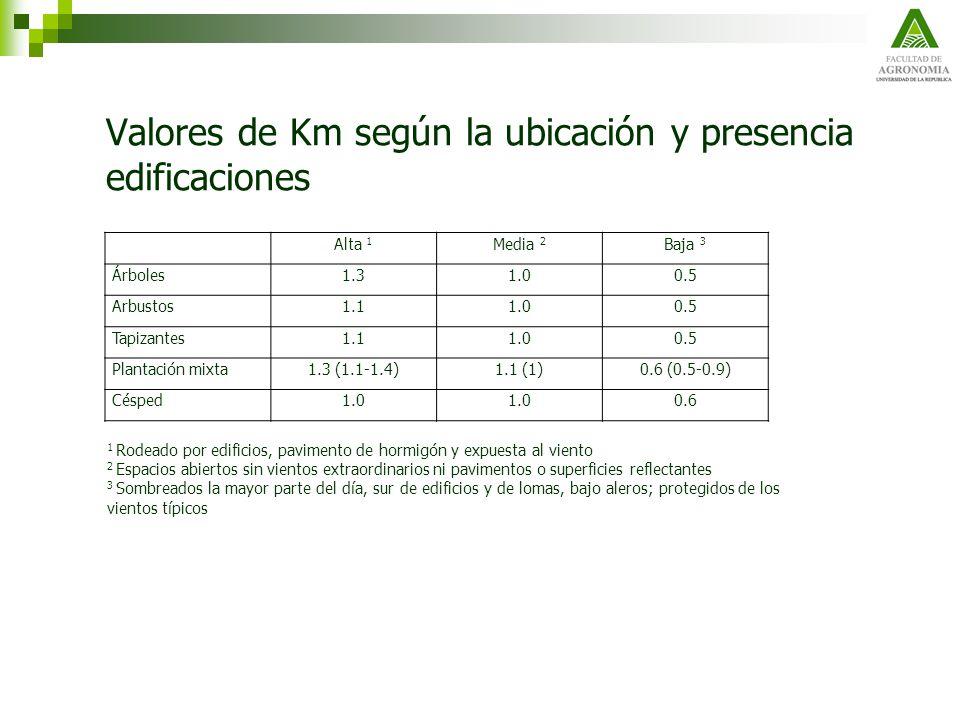 Valores de Km según la ubicación y presencia edificaciones Alta 1 Media 2 Baja 3 Árboles1.31.00.5 Arbustos1.11.00.5 Tapizantes1.11.00.5 Plantación mix