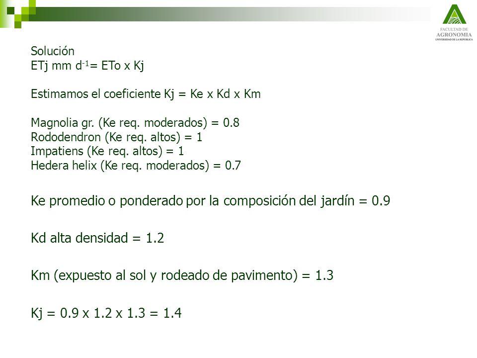 Solución ETj mm d -1 = ETo x Kj Estimamos el coeficiente Kj = Ke x Kd x Km Magnolia gr. (Ke req. moderados) = 0.8 Rododendron (Ke req. altos) = 1 Impa
