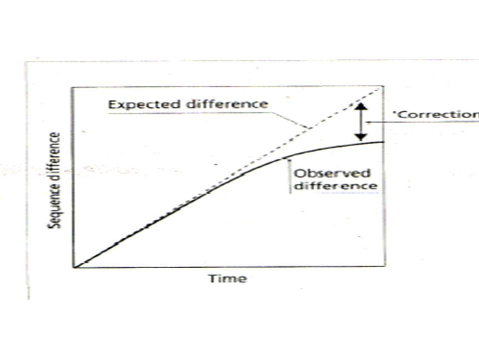 T=2300 C=3000 A=2500 G=3100 Número esperado de sustituciones /to From TCAG Tp 11 p 12 P 13 p 14 Cp 21 p 32 P 23 p 24 Ap 31 p 32 P 33 p 34 Gp 41 p 42 P 43 p 44 Tendremos entonces p 11 *2300 Ts que permanecerán como T, p 12 *2300 Ts que cambiarán hacia C, p 13 *2300 que cambiarán de T a A y p 14 *2300 que cambiarán de T hacia G /to From TCAG TP 11* 2300 p 12 *2300 p 13 *2300 p 14 *2300 Cp 21 *3000 p 32 *3000 p 23 *3000 p 24 *3000 Ap 31 *2500 p 32 *2500 p 33 *2500 p 34 *2500 Gp 41 * 3100 p 42 *3100 p 43 *3100 p 44 *3100