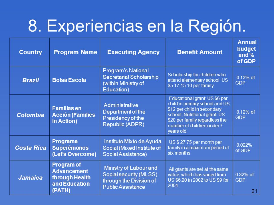 21 8. Experiencias en la Región. Country Program Name Executing Agency Benefit Amount Annual budget and % of GDP Brazil Bolsa Escola Programs National
