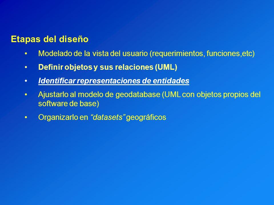 Etapas del diseño Modelado de la vista del usuario (requerimientos, funciones,etc) Definir objetos y sus relaciones (UML) Identificar representaciones