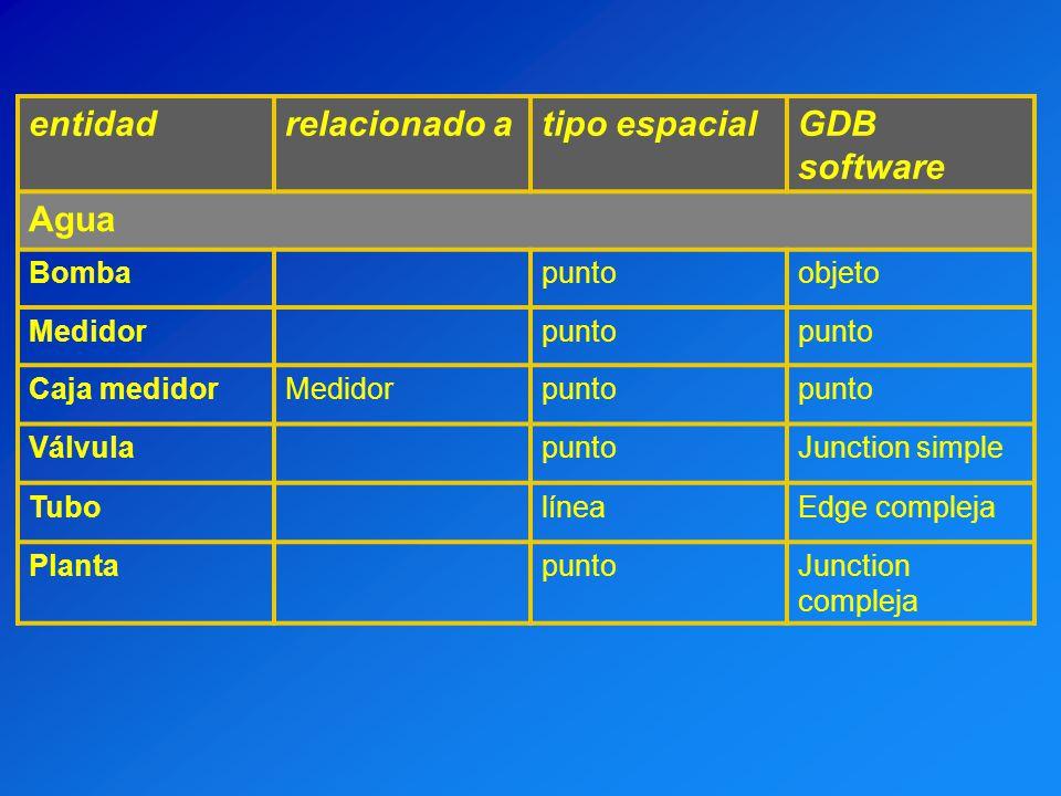 entidadrelacionado atipo espacialGDB software Agua Bombapuntoobjeto Medidorpunto Caja medidorMedidorpunto VálvulapuntoJunction simple TubolíneaEdge co
