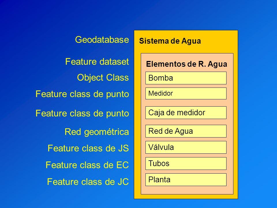 Sistema de Agua Elementos de R. Agua Bomba Caja de medidor Red de Agua Válvula Tubos Medidor Planta Geodatabase Feature dataset Object Class Feature c