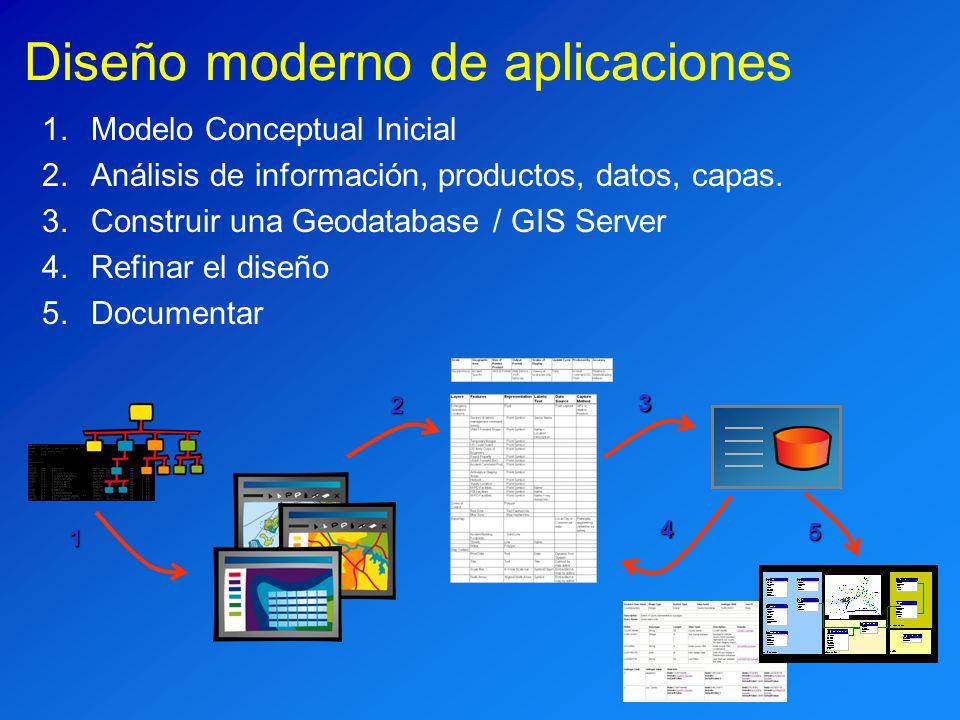 Diseño moderno de aplicaciones 1.Modelo Conceptual Inicial 2.Análisis de información, productos, datos, capas. 3.Construir una Geodatabase / GIS Serve