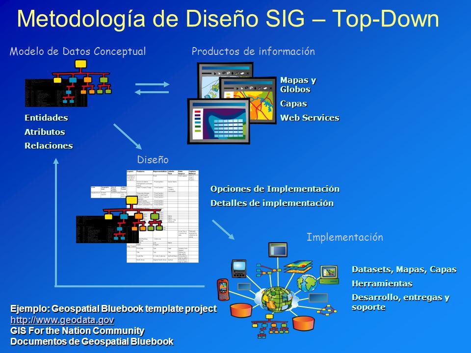 Metodología de Diseño SIG – Top-Down EntidadesAtributosRelaciones Mapas y Globos Capas Web Services Opciones de Implementación Detalles de implementac