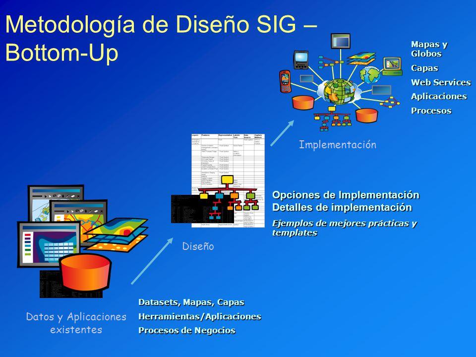 Mapas y Globos Capas Web Services AplicacionesProcesos Opciones de Implementación Detalles de implementación Ejemplos de mejores prácticas y templates