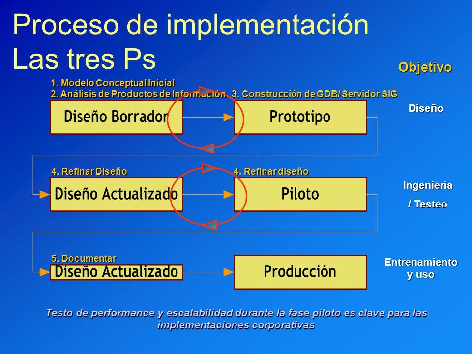Proceso de implementación Las tres Ps Diseño Ingeniería / Testeo Entrenamiento y uso Objetivo Testo de performance y escalabilidad durante la fase pil