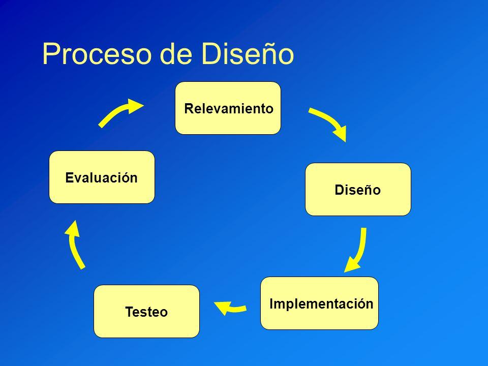 Proceso de Diseño RelevamientoImplementaciónTesteoDiseñoEvaluación