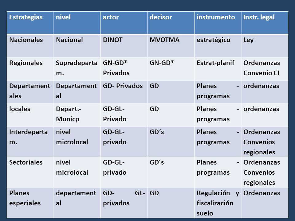 EstrategiasnivelactordecisorinstrumentoInstr. legal NacionalesNacionalDINOTMVOTMAestratégicoLey Regionales Supradeparta m. GN-GD* Privados GN-GD*Estra