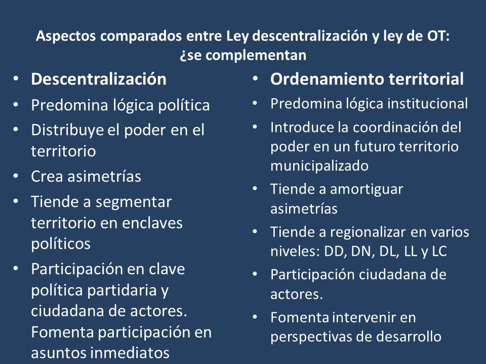 Aspectos comparados entre Ley descentralización y ley de OT: ¿se complementan Descentralización Predomina lógica política Distribuye el poder en el territorio Crea asimetrías Tiende a segmentar territorio en enclaves políticos Participación en clave política partidaria y ciudadana de actores.