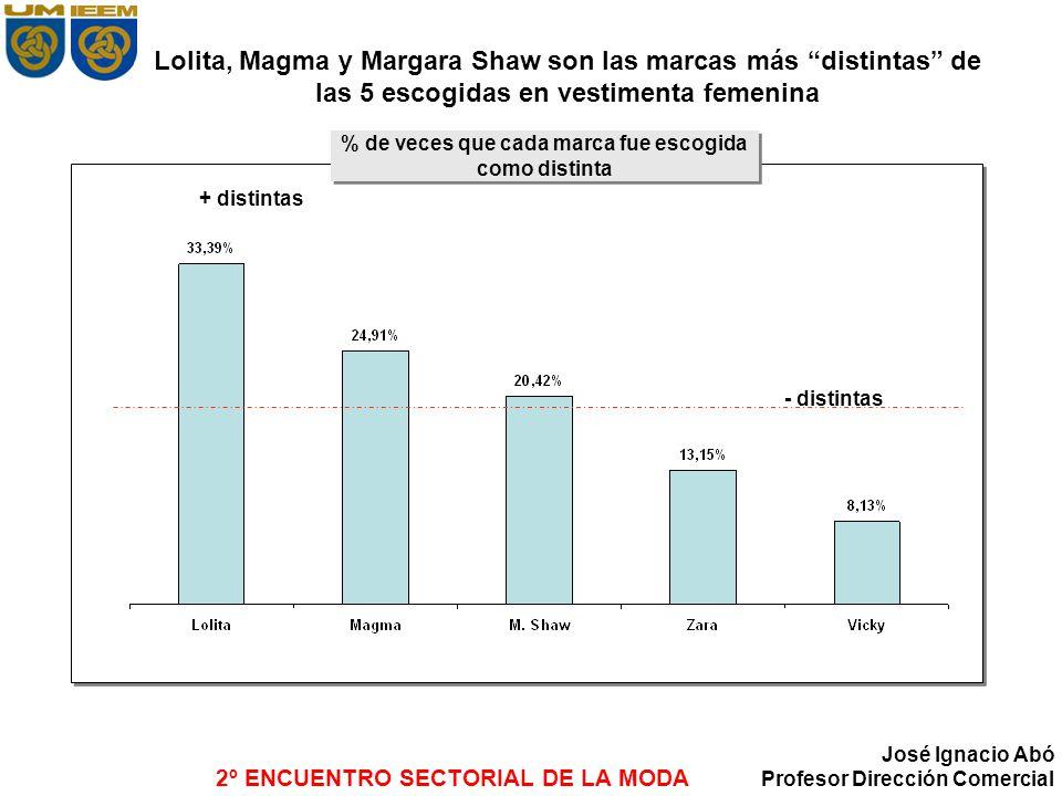 2º ENCUENTRO SECTORIAL DE LA MODA José Ignacio Abó Profesor Dirección Comercial Lolita, Magma y Margara Shaw son las marcas más distintas de las 5 esc