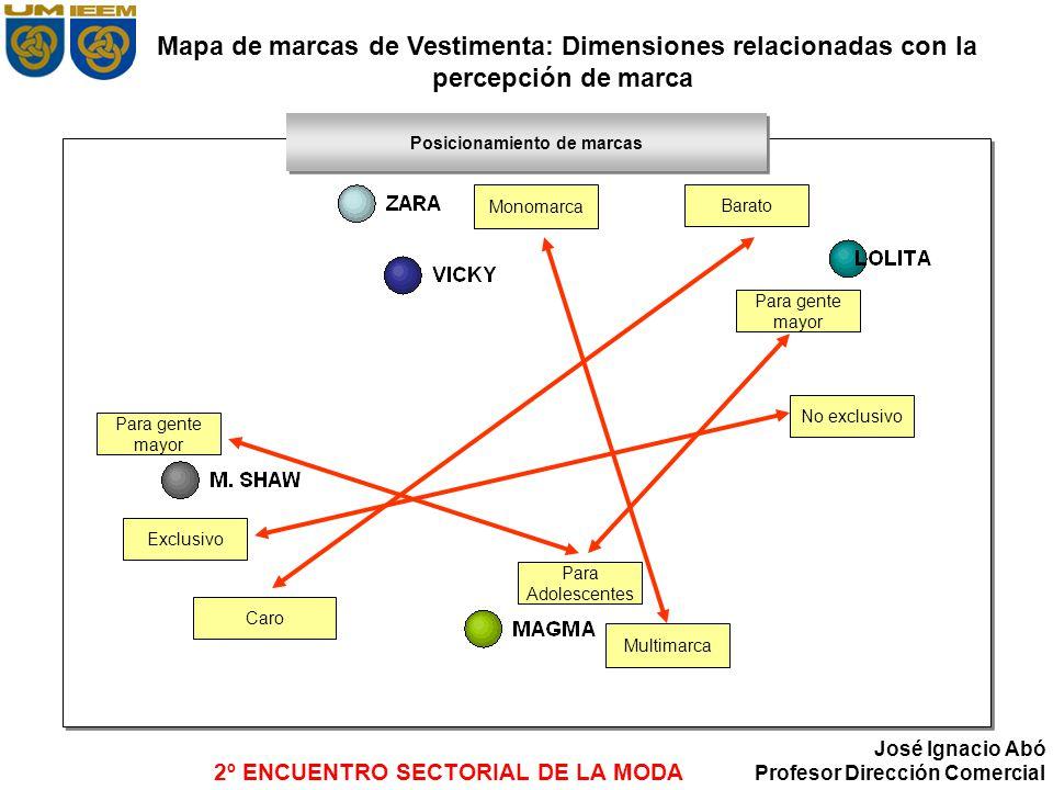 2º ENCUENTRO SECTORIAL DE LA MODA José Ignacio Abó Profesor Dirección Comercial Mapa de marcas de Vestimenta: Dimensiones relacionadas con la percepci